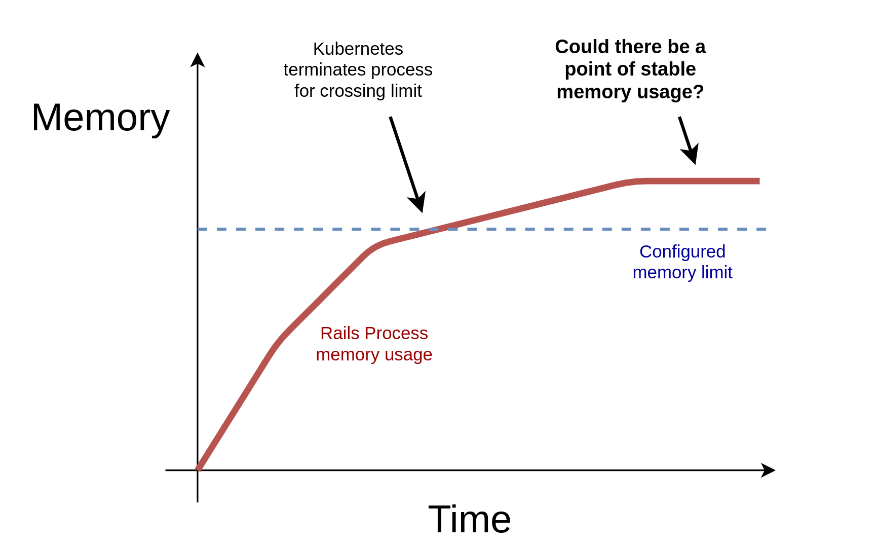 """Illustration of the """"stable memory usage"""" hypothesis"""